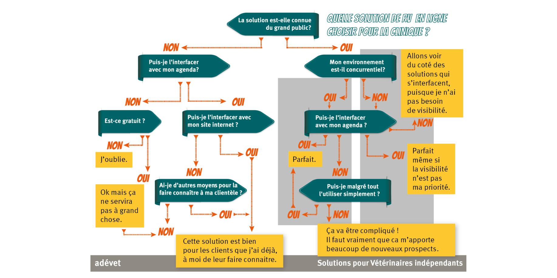 arbre décisionnel adevet choisir une solution de rendez-vous en ligne